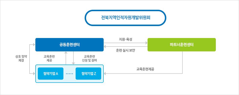 전북지역인적자원개발위원회 - 공동훈련센터 : 지원, 육성, 협약기업에 교육훈련제공, 상호 협약 체결 / 파트너훈련센터 : 훈련실시보안, 교육훈련제공