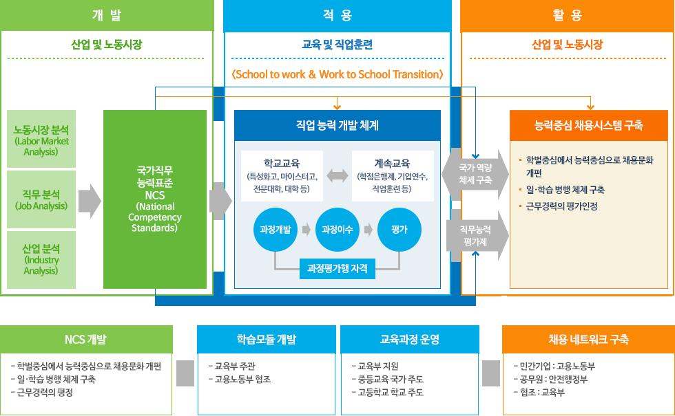 NCS개발→학습모듈 개발, 교육과정 운영→채용 네트워크 구축
